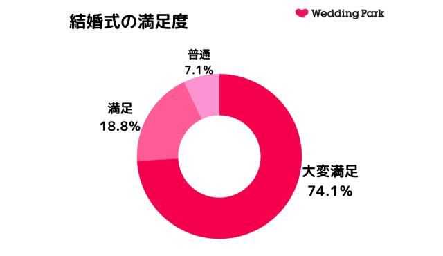 花嫁・花婿のホンネ大解剖!コロナ禍での結婚式の実情